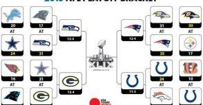 NFL季後賽賽制規則淺談