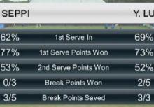 【網球】對戰的三連勝 一日雙勝