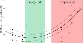 何謂適量訓練-再談疲勞監控與訓練課表Part III