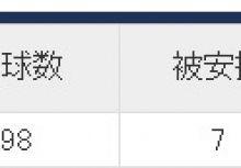 【棒球】終止連敗後的西武逆勢反彈
