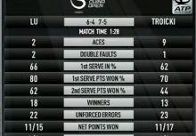 【網球】中國公開賽復出 闖進八強