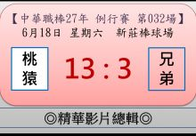 【精華影片總輯】中職27年例行賽-第032場(桃猿VS兄弟)