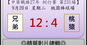 【精華影片總輯】中職27年例行賽-第231場(兄弟VS桃猿)