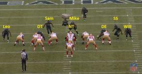 美式足球的防守位置與戰術之二:談防守隊伍的4-3戰術