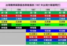 棒球小常識中級篇.台灣職業棒球發展簡介