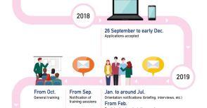 2020東京奧運志工申請 Q&A -6奧運志工招募時程表&你可以做甚麼準備!