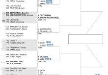 2015高雄海碩國際男網挑戰賽 雙打對戰籤表