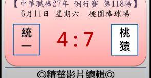 【精華影片總輯】中職27年例行賽-第118場(統一VS桃猿)