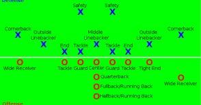 進攻鋒線(Offensive Line,OL)& 防守鋒線(Densive Line,DL)