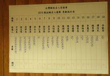棒球名人堂第三屆獲獎者出爐:方水泉、徐生明、吳祥木、廖敏雄