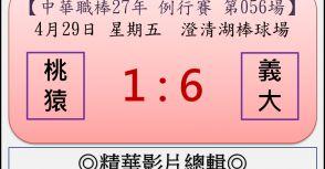 【精華影片總輯】中職27年例行賽-第056場(桃猿VS義大)