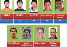 何承叡在IMG Tennis Academy的訓練報告1-向女子職業選手學習