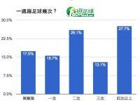 誰說台灣是足球沙漠?「挺足球」公佈踢球行為調查數據