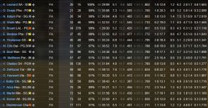【2014-2015/NBA/Fantasy/Preview】得分後衛整理跟點評