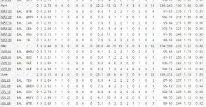 【棒球】連三場非優質先發 累了嗎? 數據大解析