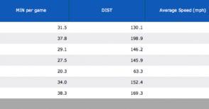 從SportVU的科學數據看林書豪與Harden與季後賽的火箭隊
