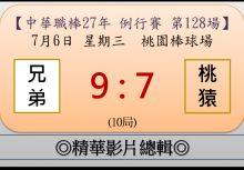 【精華影片總輯】中職27年例行賽-第128場(兄弟VS桃猿)
