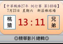 【精華影片總輯】中職27年例行賽-第148場(桃猿VS兄弟)