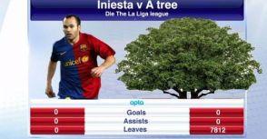 英國媒體認為Iniesta比 一 棵樹還廢?