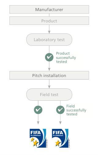 圖1-FIFA人工草認證系統
