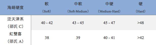 Table Tennis Sponge Hardness Table