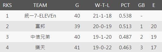 樂天下半季累積至第24週戰績