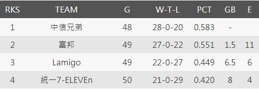 聯盟下半季至26週戰績